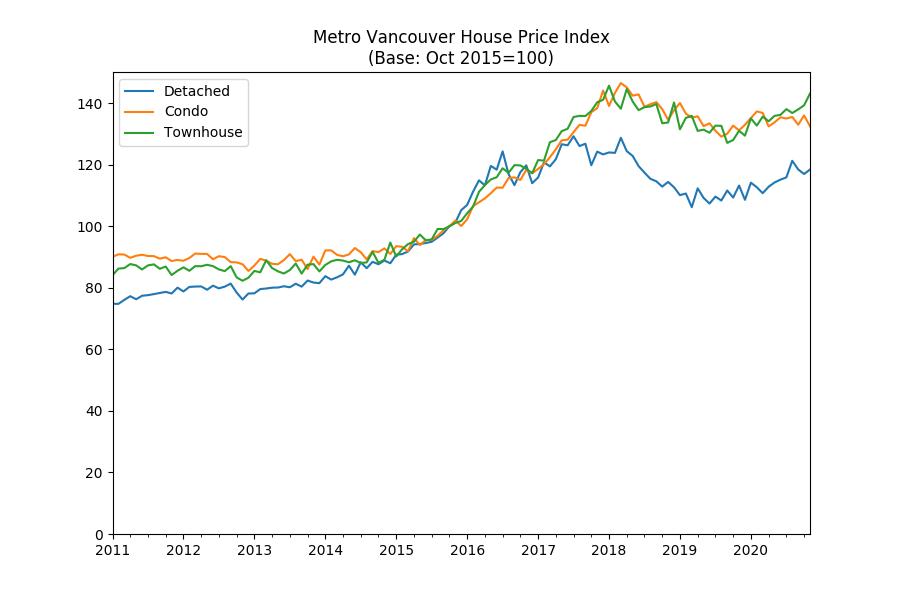 Metro Vancouver townhouse prices soar in November